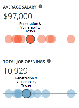 Penetration Tester demand via CyberSeek.org